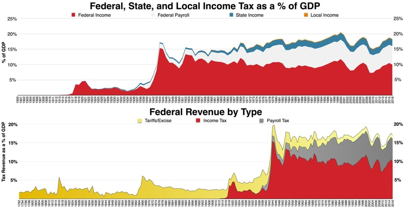 Summary of US State, Feredal, Income Tax and Federal revenue